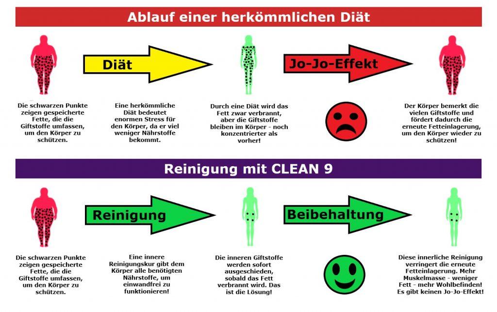 clean-9-ablauf